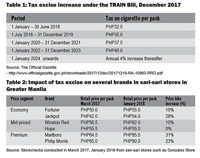 Tougher Regulations Change Philippines Landscape