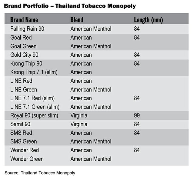 Thailand Tobacco Monopoly: Bravely Soldiering On