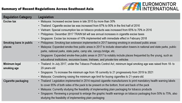 Rules Affect Cigarette Consumption in Southeast Asia