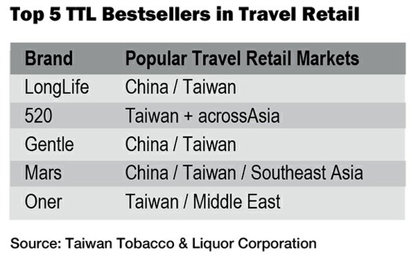 Travel Retail: Important but Difficult