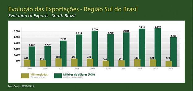 Brazil: Tobacco Export Powerhouse