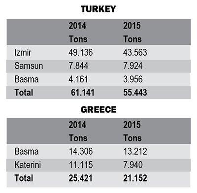 TA16i3-oriental-leaf-turkey-statistics.jpg