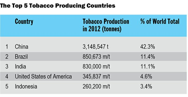 High Quality Tobacco graphic