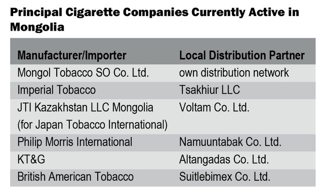 Mongolia cigarette market
