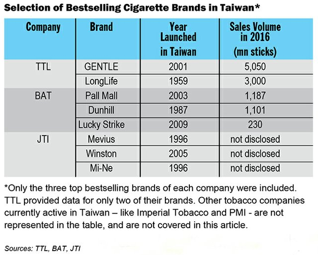 Taiwan: A Tough, Mature Market