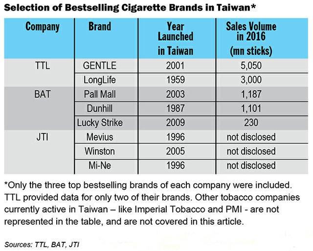 Taiwan: A Tough, Mature Market